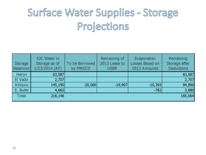 Surface Water Supplies - Storage Projections
