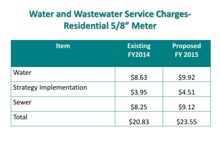 "Water and Wastewater Service Charges- Residential 5/8"" Meter"