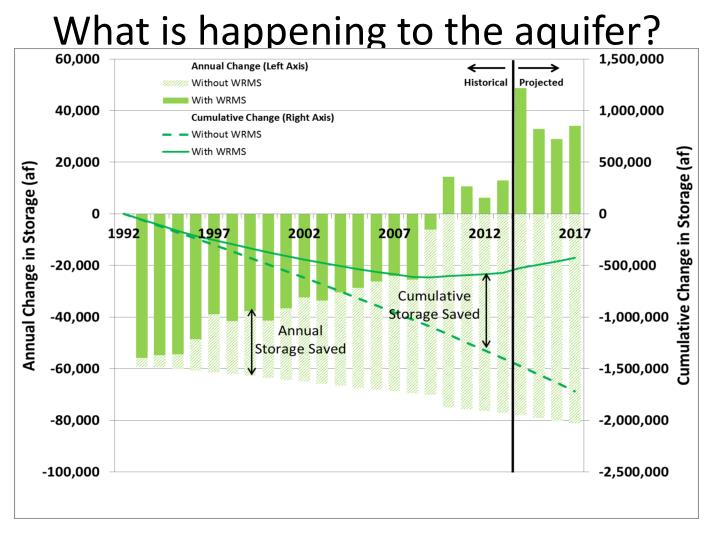 What is happening to the aquifer?