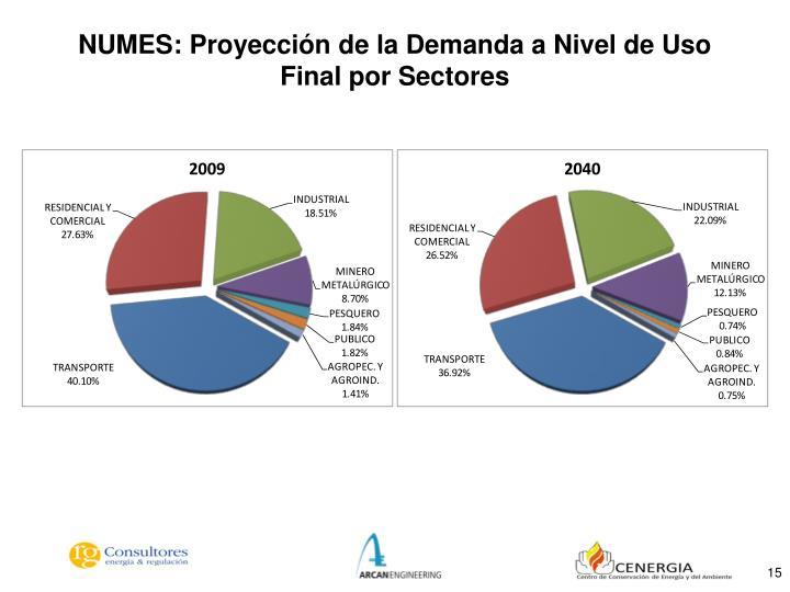 NUMES: Proyección de la Demanda a Nivel de Uso Final por Sectores
