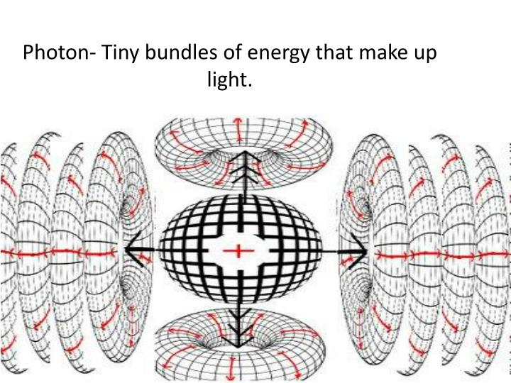Photon tiny bundles of energy that make up light