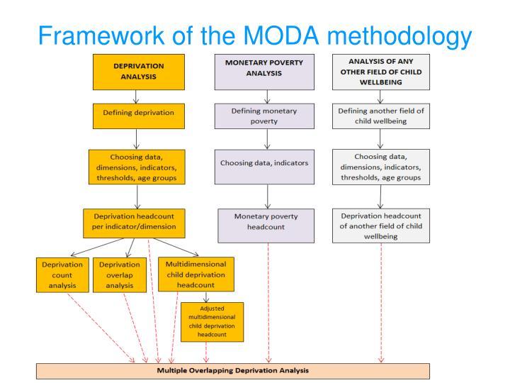 Framework of the MODA methodology