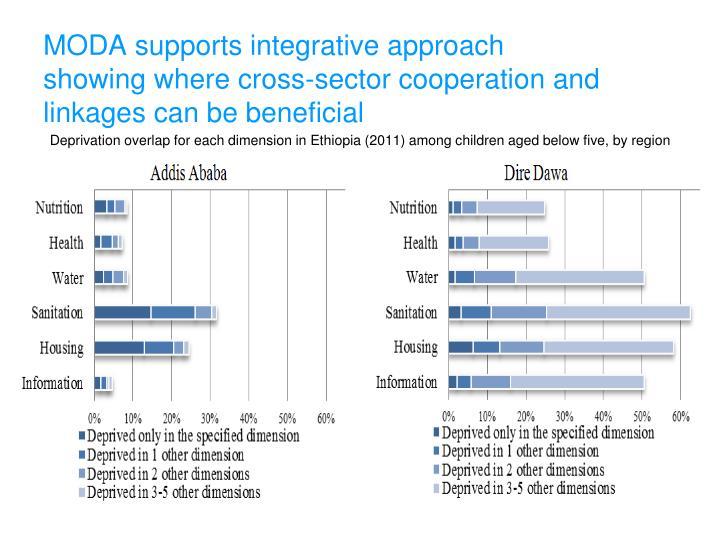 MODA supports integrative