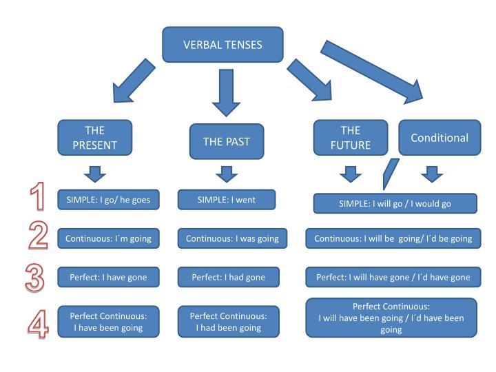 VERBAL TENSES