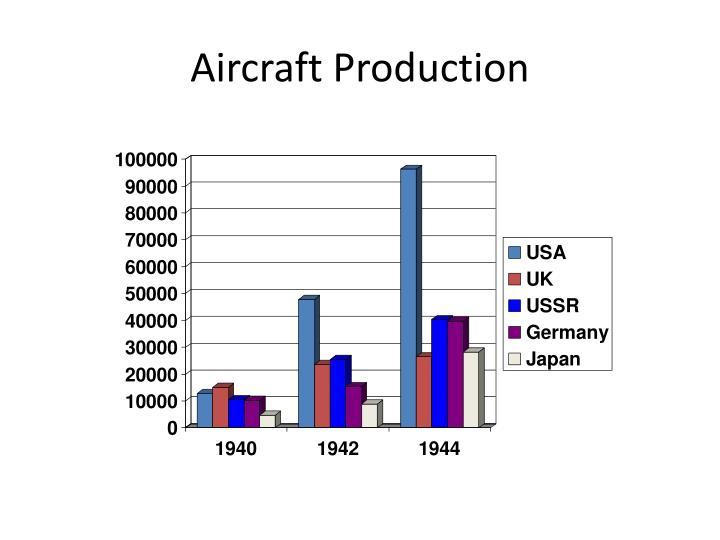 Aircraft Production