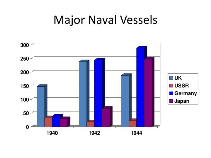 Major Naval Vessels