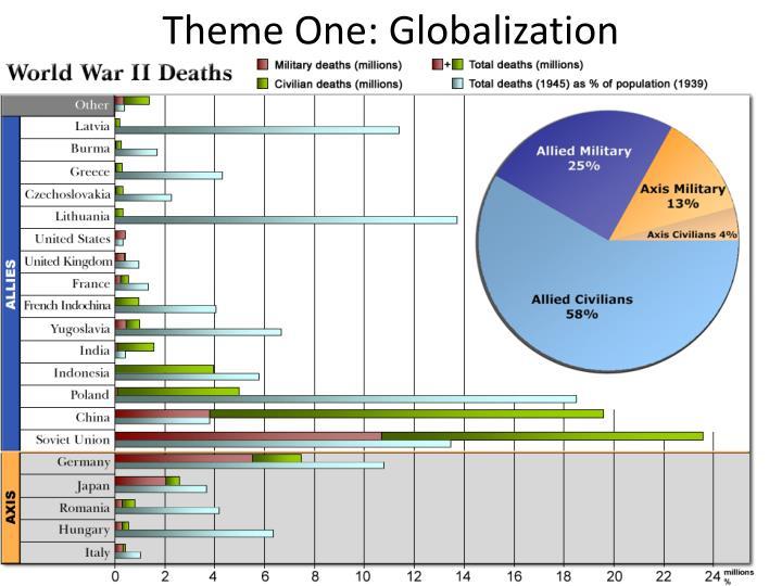 Theme One: Globalization