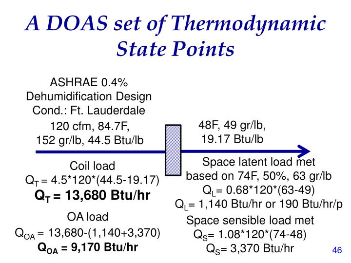 A DOAS set of Thermodynamic State Points