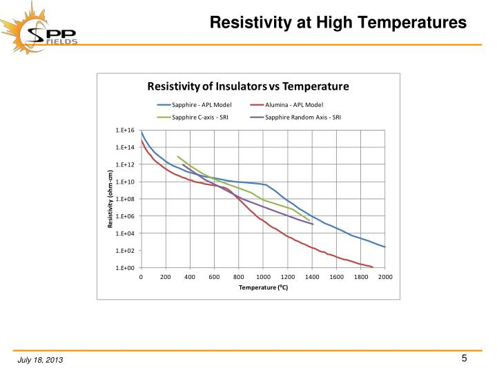Resistivity at High Temperatures