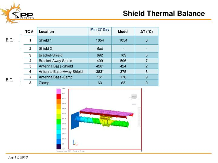 Shield Thermal Balance