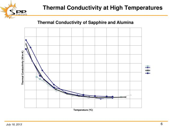 Thermal Conductivity at High Temperatures