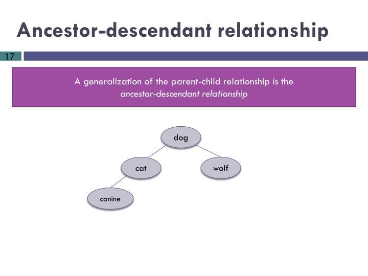 Ancestor-descendant relationship