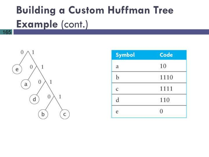 Building a Custom Huffman Tree Example
