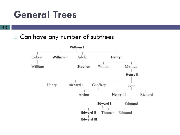 General Trees