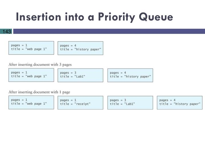 Insertion into a Priority Queue
