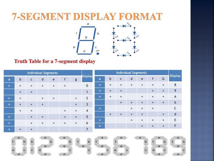 7-Segment Display Format