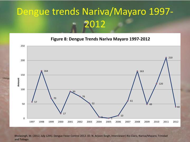 Dengue trends Nariva/Mayaro 1997-2012