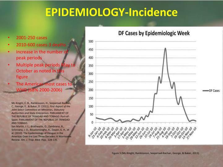 EPIDEMIOLOGY-Incidence