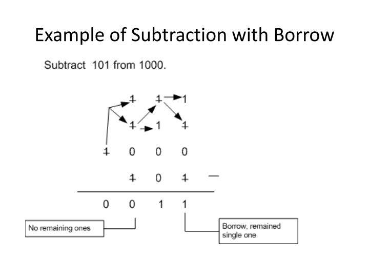 Example of Subtraction with Borrow