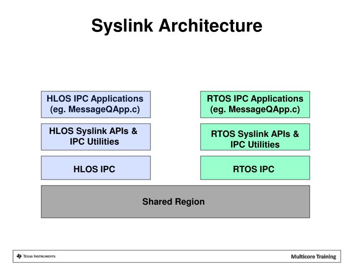 Syslink Architecture