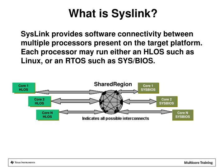What is Syslink?