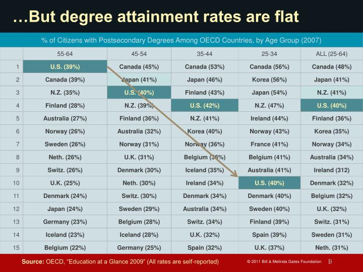 …But degree attainment rates are flat