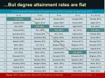 but degree attainment rates are flat