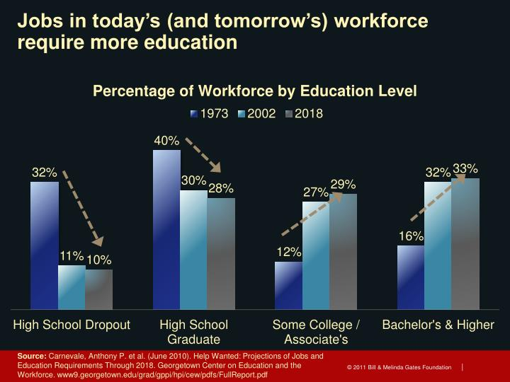 Jobs in today's (and tomorrow's) workforce