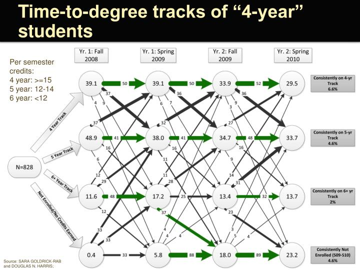 "Time-to-degree tracks of ""4-year"" students"