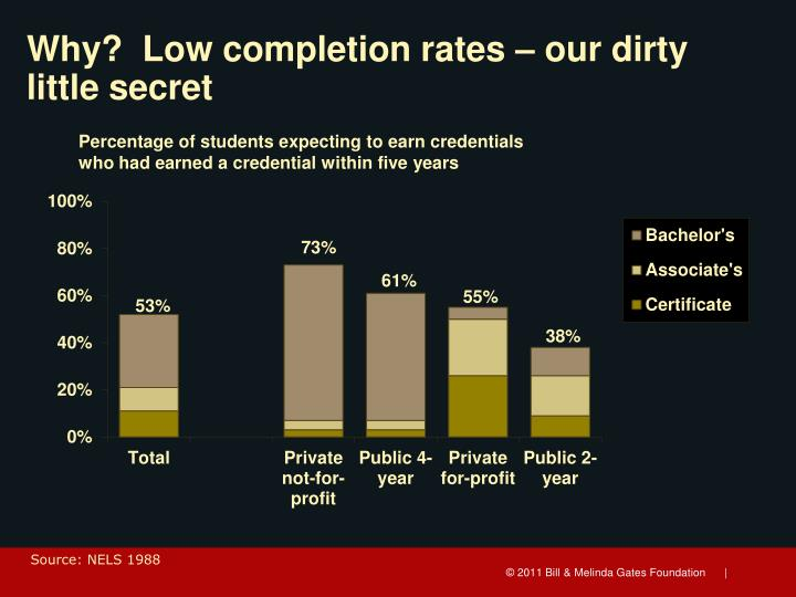 Why?  Low completion rates – our dirty little secret