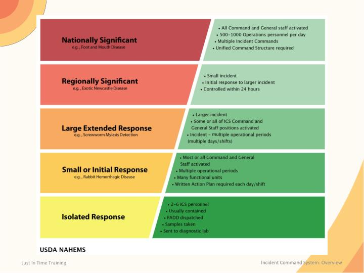 Incident Command System: Overview