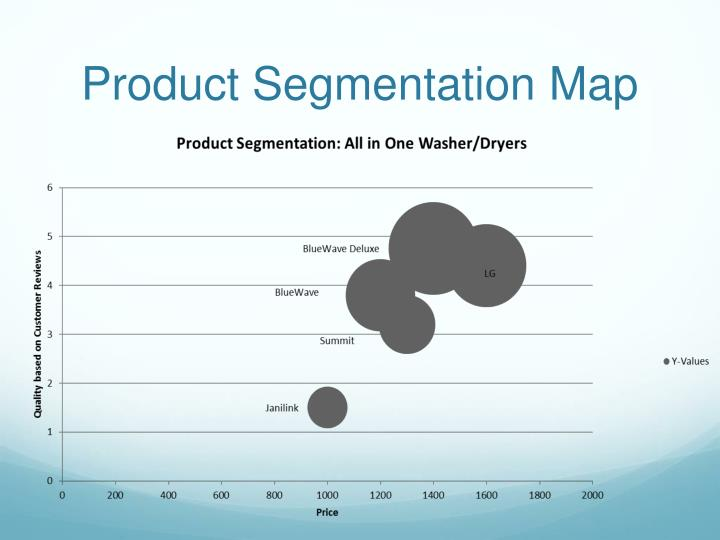 Product Segmentation Map