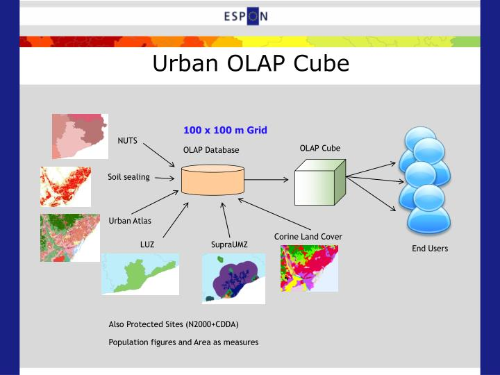Urban OLAP Cube