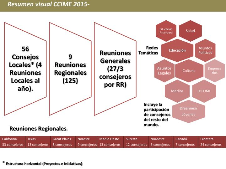 Resumen visual CCIME 2015-
