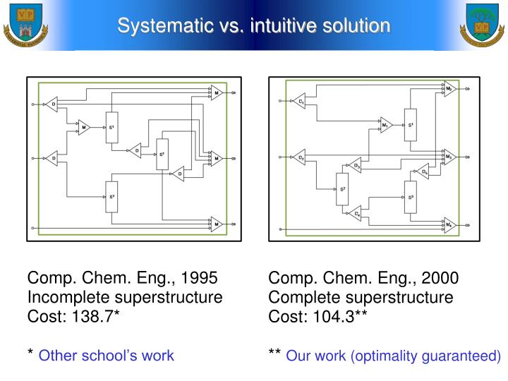 Systematic vs. intuitive solution