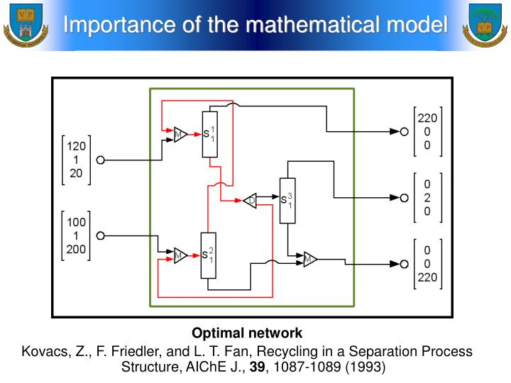 Importance of the mathematical model