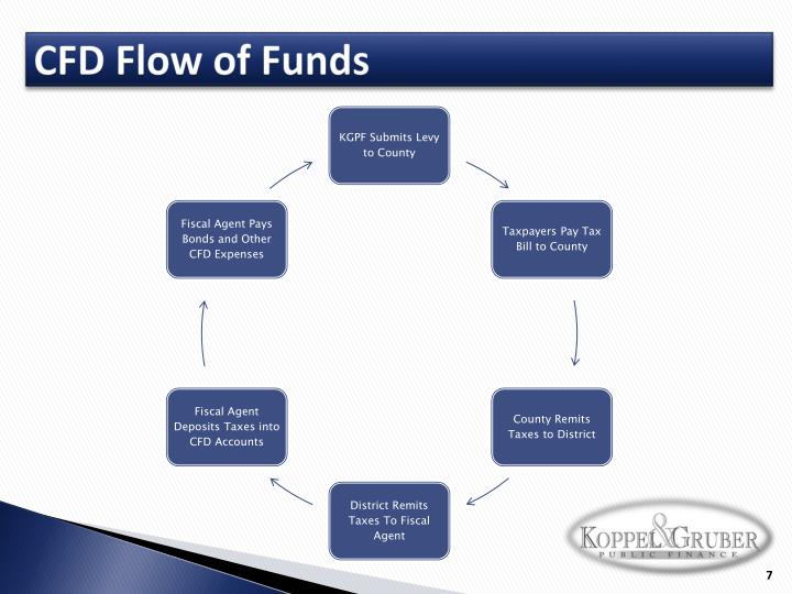 CFD Flow of Funds