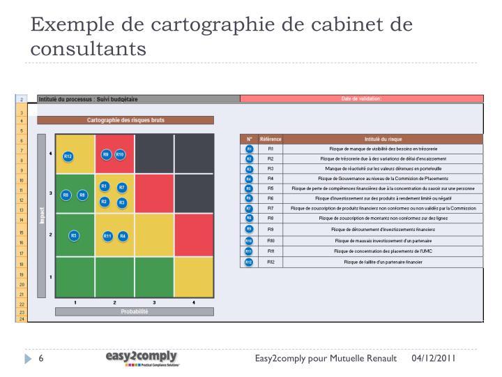 Exemple de cartographie de cabinet de consultants