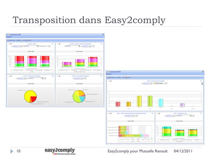 Transposition dans Easy2comply