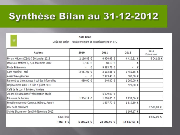 Synthèse Bilan au 31-12-2012