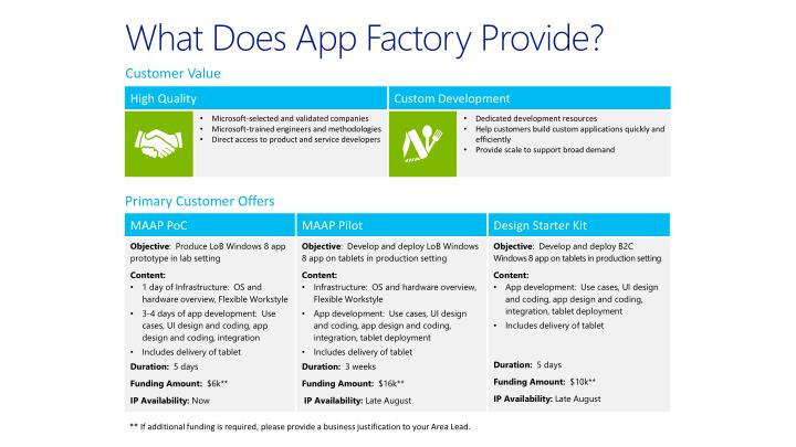 What Does App Factory Provide?