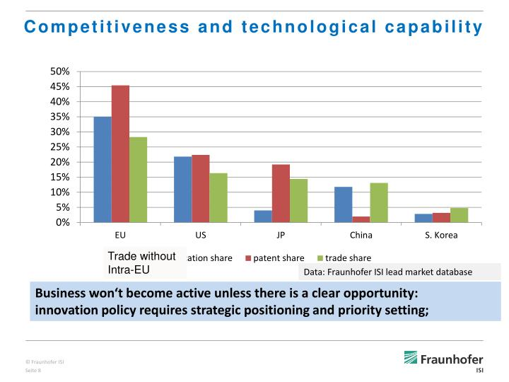 Competitiveness and technological capability