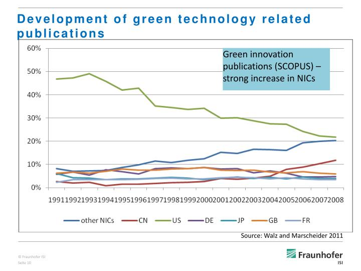 Development of green technology related publications