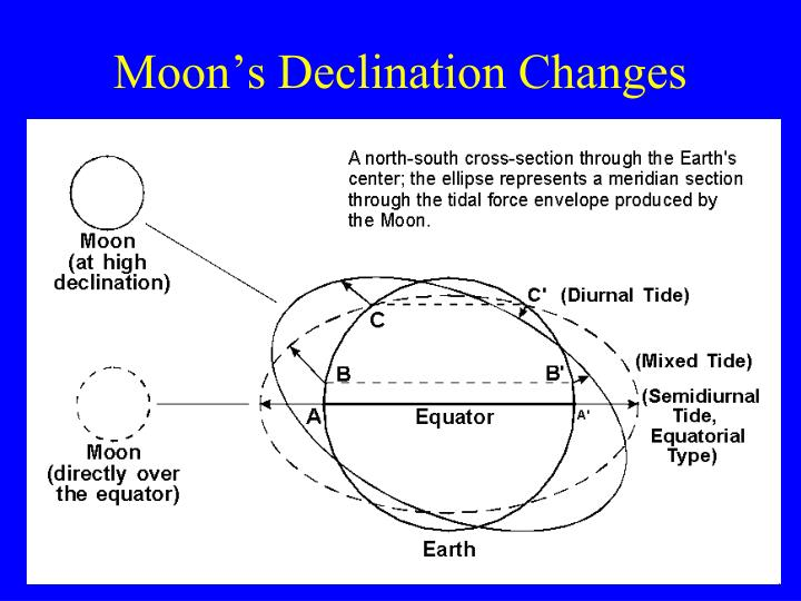 Moon's Declination Changes