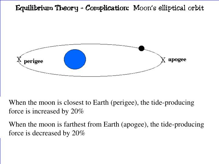 When the moon is closest to Earth (perigee), the tide-producing force is increased by 20%