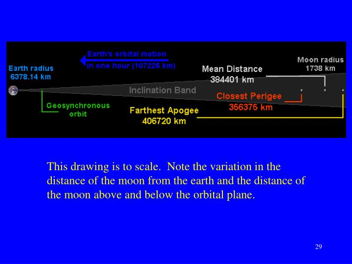 This drawing is to scale.  Note the variation in the distance of the moon from the earth and the distance of the moon above and below the orbital plane.