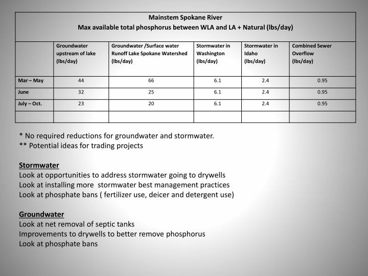 * No required reductions for groundwater and stormwater.