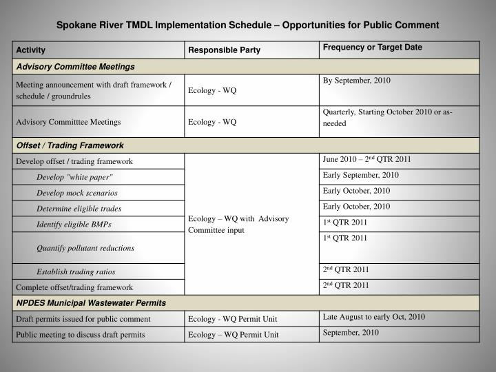 Spokane River TMDL Implementation Schedule – Opportunities for Public Comment