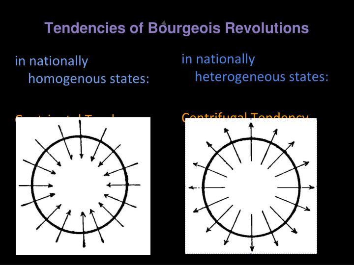 Tendencies of Bourgeois Revolutions