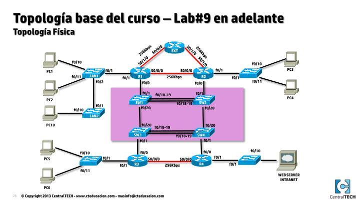 Topología base del